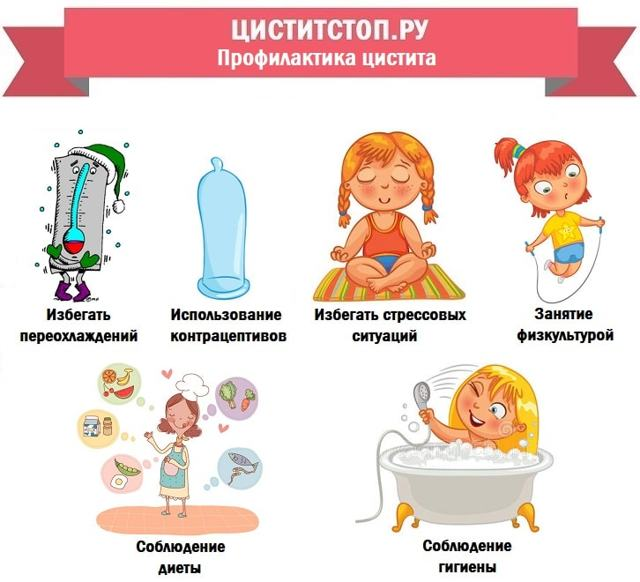 Симптомы и лечение лучевого цистита препаратами и народными методами