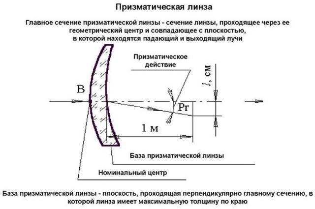 Пересчет астигматических линз